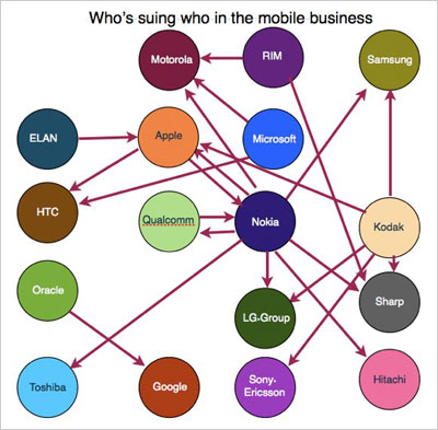 Who's suing who in the mobile business