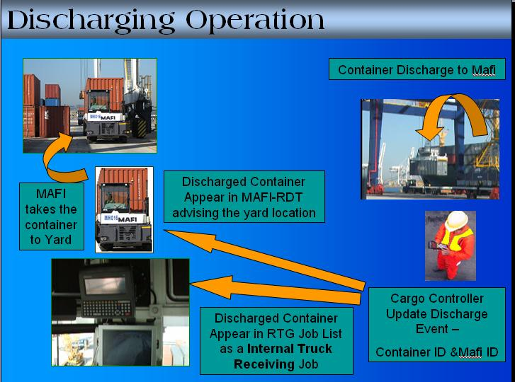 Discharging Operation -MarineTerminal