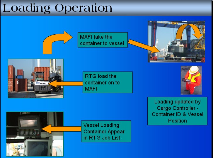 Loading Operation-Marine Terminal