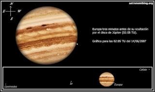 Ocultación de Europa por Júpiter 14/06/2007