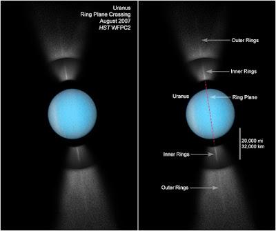 Urano y sus anillos de perfil III