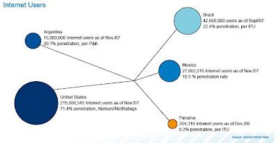 Penetración Internet en Latinoamérica