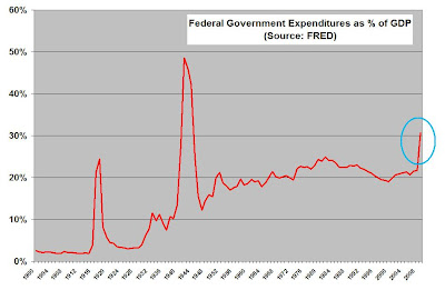 budget US