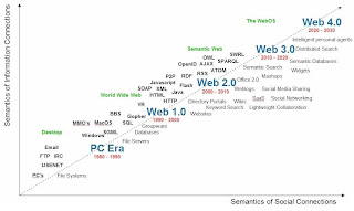 Le web du futur