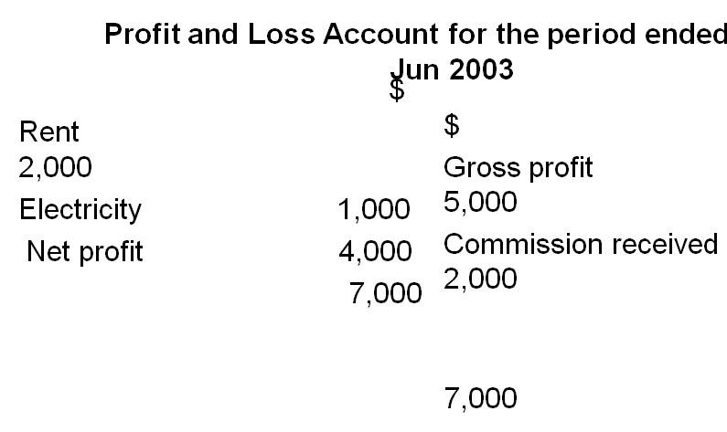loss and profit account