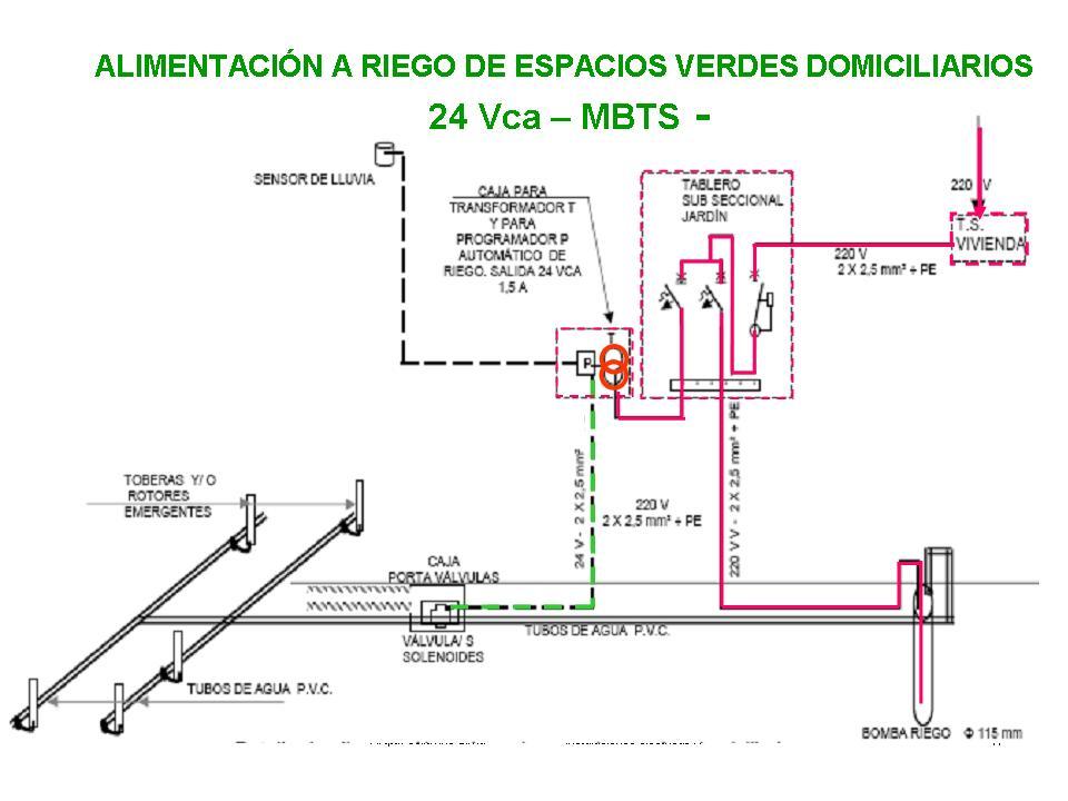 Instalaciones el ctricas m b t s riego de jard n for Instalacion electrica jardin