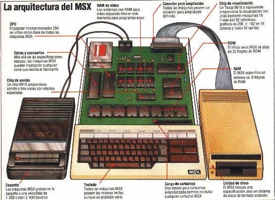 ¿Qué significa MSX?