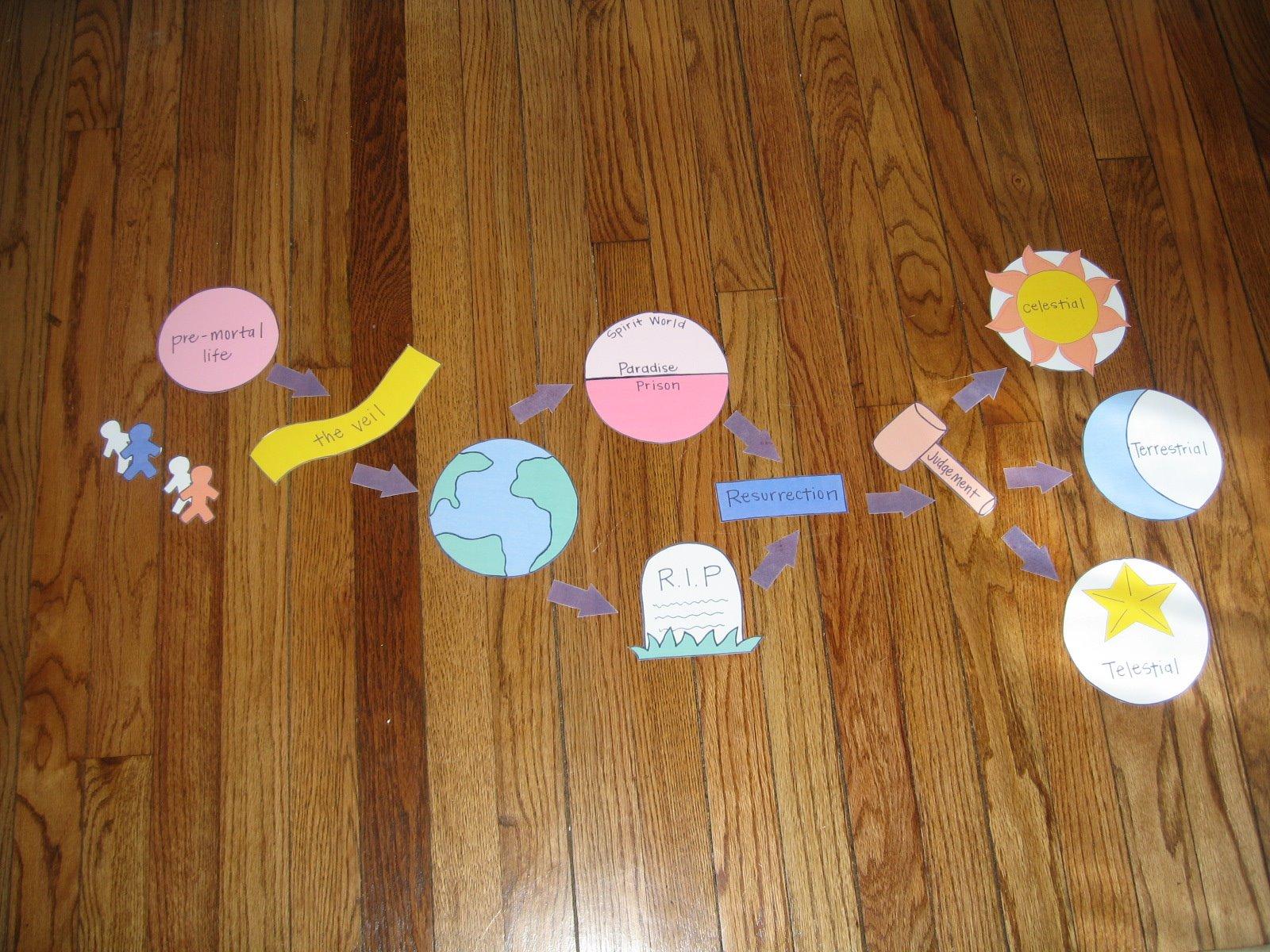 Cookie nut creations plan of salvation diagram plan of salvation diagram 42312 pooptronica