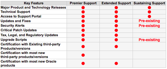 oracle support questions Whole oracle database community will be dealing with the questions  in  summary, there are my oracle support notes and plenty of online.
