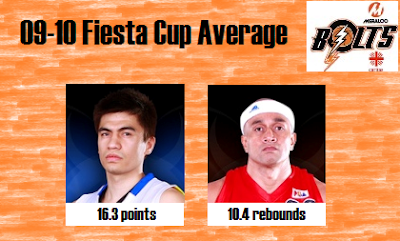2009 Fiesta Cup Average