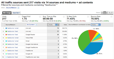 feedburner google analytics snapshot
