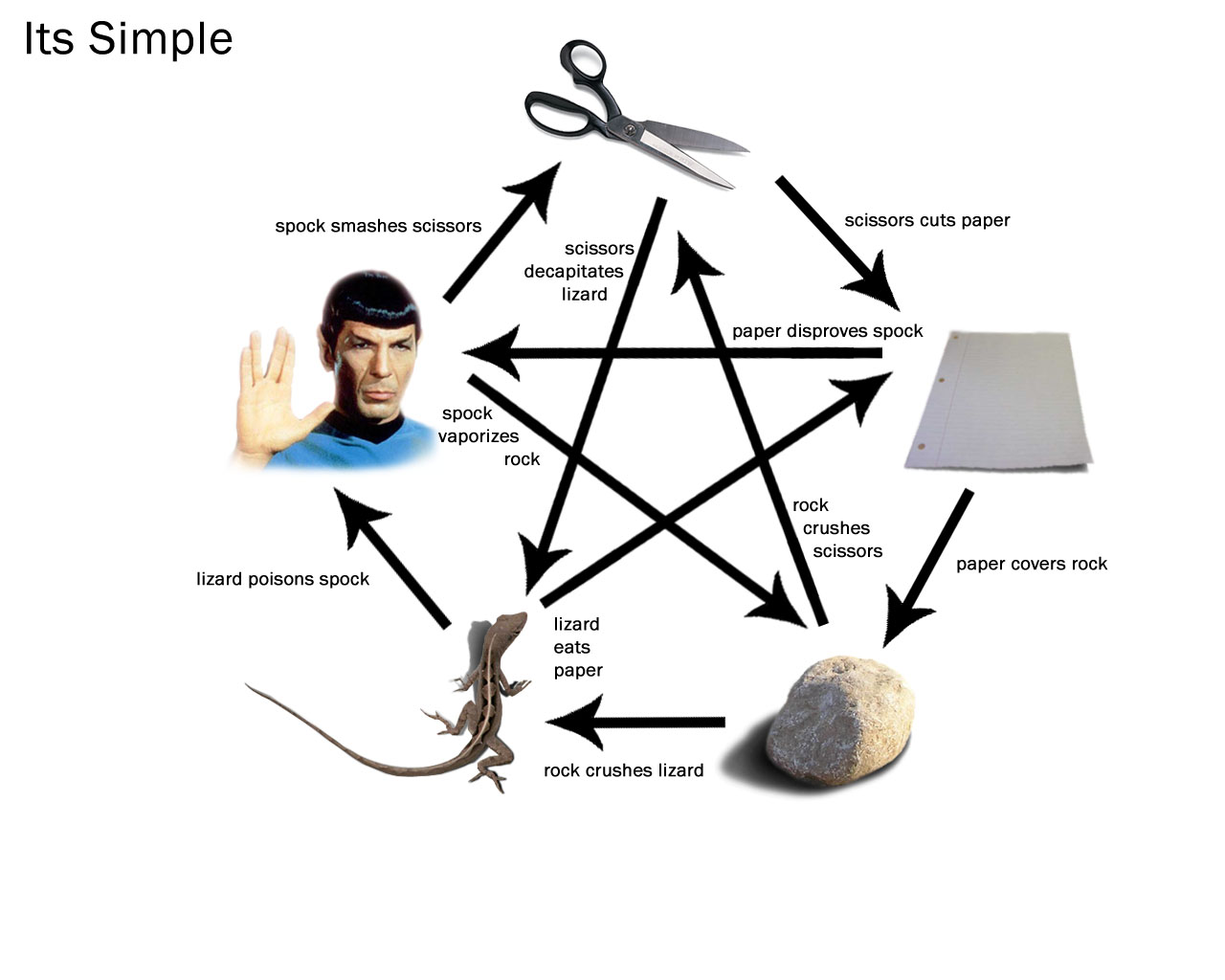 Sheldon rock paper scissors quote
