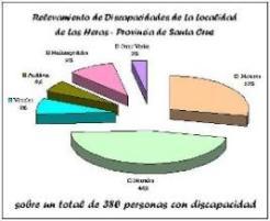 Datos estadistico a Septiembre del  2009