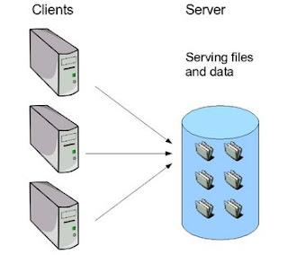 file+server Jaringan Komputer