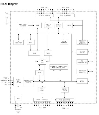 Architecture 8051 microcontrollerblock diagram for Architecture 8051