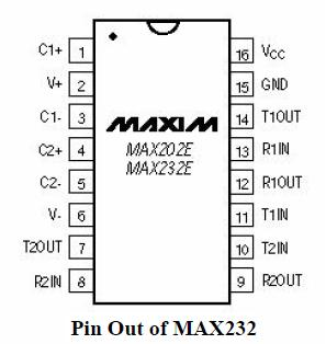 PIN configuration of IC MAX232, function of PINs of RS-232 serial communication