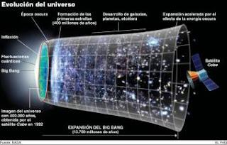 Evolución del Universo. EL PAÍS