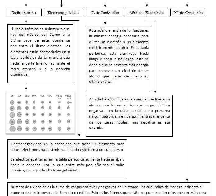 Los ingenieros mecatronicos mapa conceptual de las propiedades los ingenieros mecatronicos mapa conceptual de las propiedades periodicas urtaz Gallery