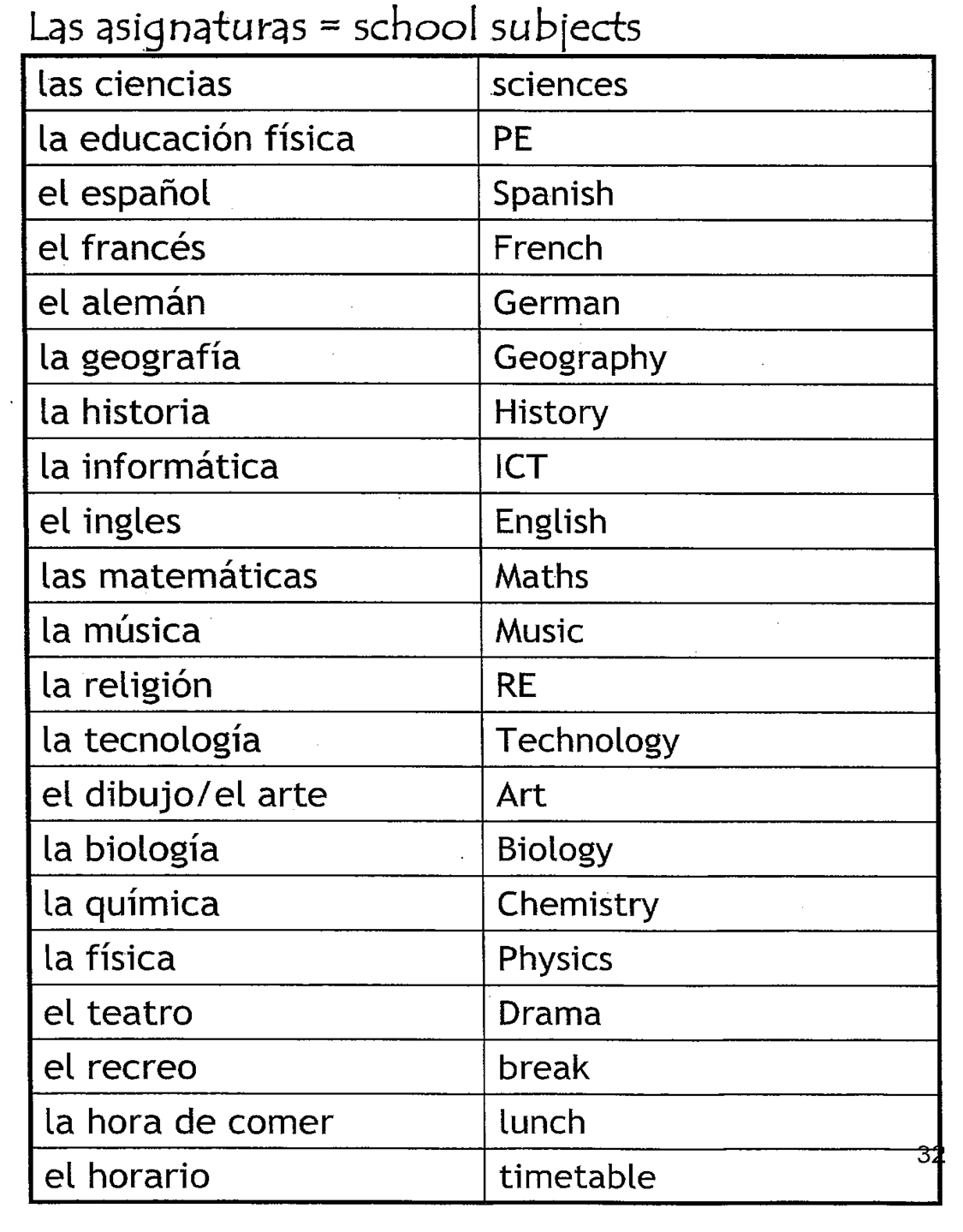 Archaeology list of school subjects in french and english