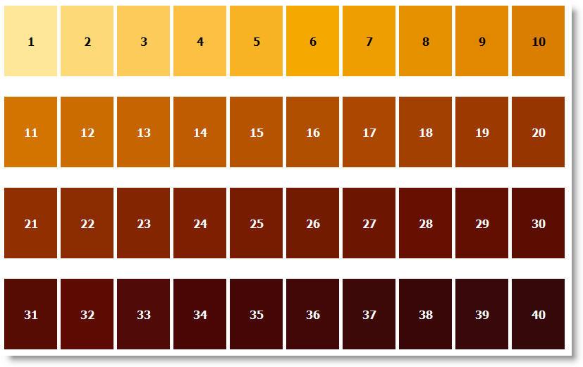 keg pressure chart