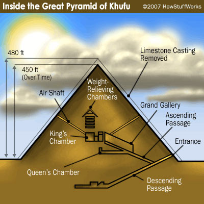 a research on the how the great pyramid of giza was built Dr john desalvo presents general information and research on the great pyramid of giza you will be able to find all material related to the pyramid, from research papers to individual opinions.