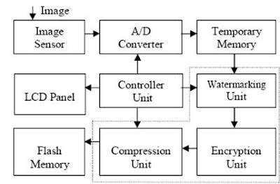 digital watermarking ieee papers This paper presents a novel invisible robust watermarking scheme for  digital  watermarking is a method to hide some information that is integrated with a  in  proceedings of the ieee international conference on image processing (icip.