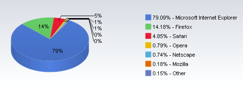 Browser share for February 2007