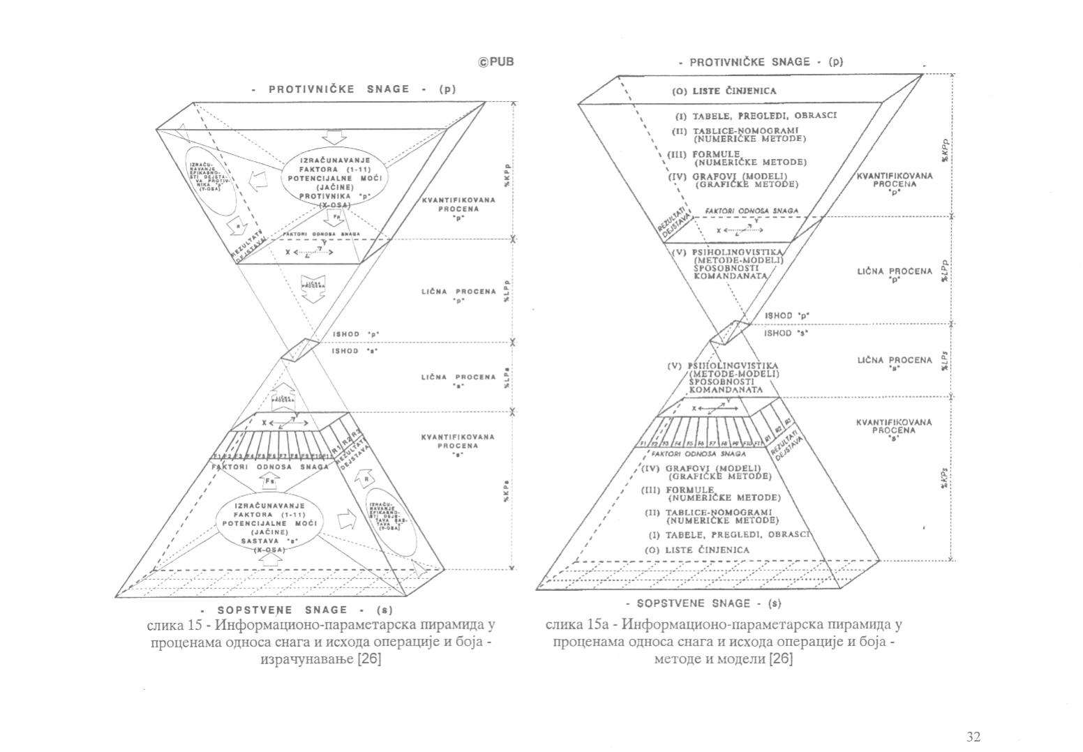 Informaciono parametarska piramida