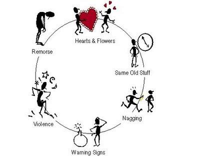 self psychology diagram  self  free engine image for user