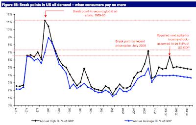 Deutsche Bank: $125 oil spike in 2012 thumbnail