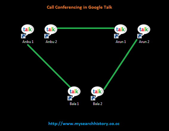 Call Conference in Google Talk