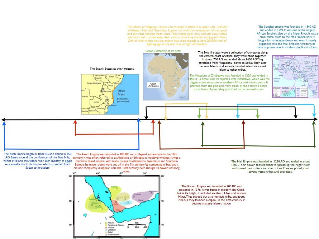 African Kingdom Timeline