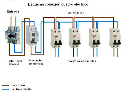 Una pque a duda para quien controle de electricidad for Cuadro electrico componentes