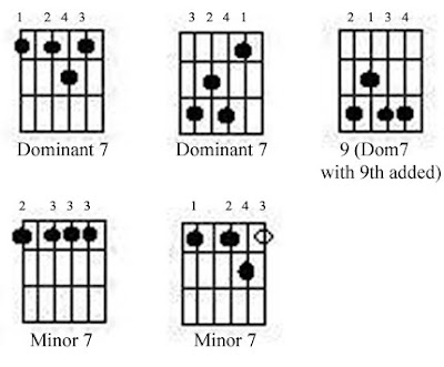 Richard Metzger: All About Jazz Guitar: Working the Blues 4: Basic ...