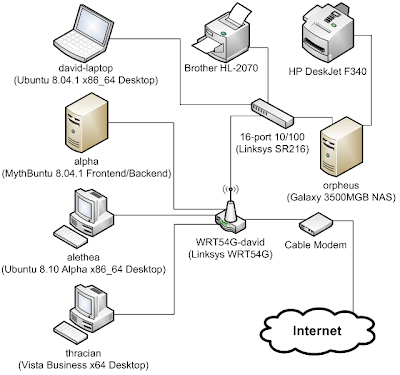 two router home network diagram with Twintopsoft Blogspot on  further Warn Wireless Control Diagram together with My Home  work moreover Others additionally How A Wireless  work Works.