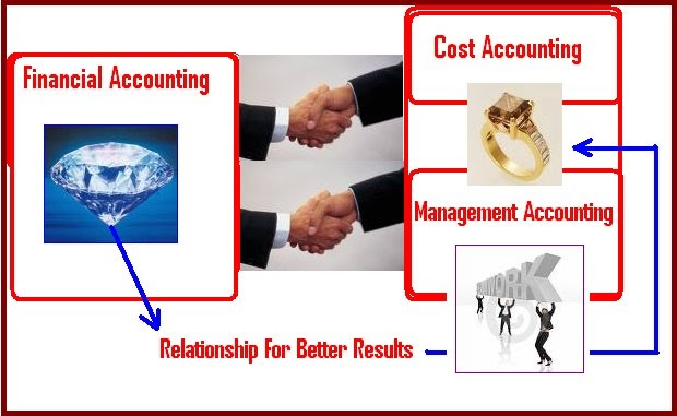 assignment on cost accounting Cost assignment is the allocation of costs to the activities or objects that triggered the incurrence of the costs the concept is heavily used in activity-based costing, where overhead costs are traced back to the actions causing the overhead to be incurred.