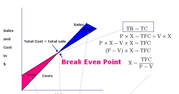 Accounting Break Even Analysis 76