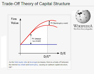 what type of capital structure should So capital structure means the arrangement of capital from different sources so   the term capital structure should not be confused with financial structure and.