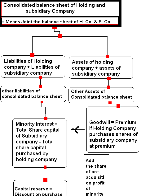how to prepare consolidated balance sheet of holding