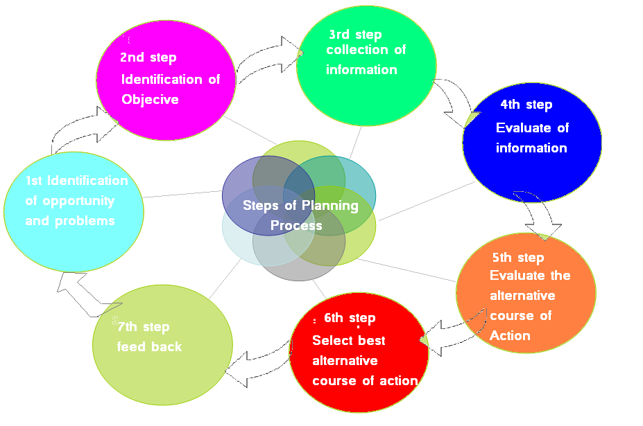 1 1 steps in the planning process that 1 three step approach to operational planning  a common planning process  the three step process 1.