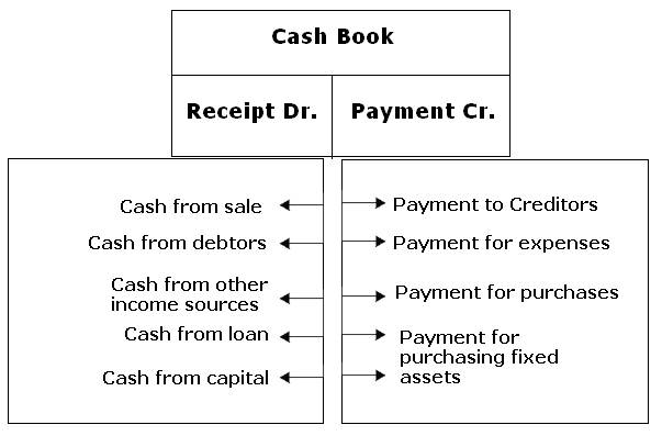 3 Column Cash Book Templates http://www.svtuition.org/2010/07/cash-book.html