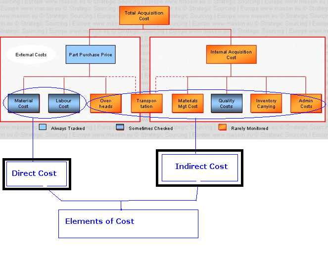 the importance of costs in the pricing strategy accounting essay Identifying the important costs is  com/importance-costing-managerial-decision-making-51739  in financial accounting importance of pricing in.