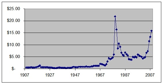 Historical price of silver free by 50