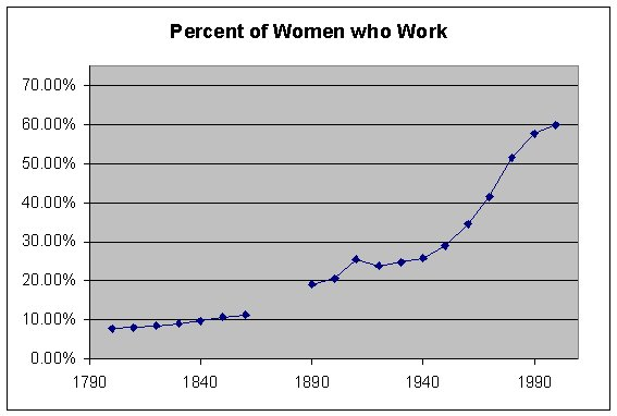 "the increase in womens participation in the canadian workforce Gender and trade unions  women""s labour force participation rates continue to increase,  canadian union of public employe es kore a."