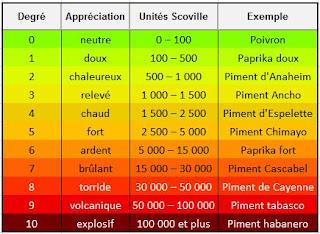 échelle simplifiée de Scotville