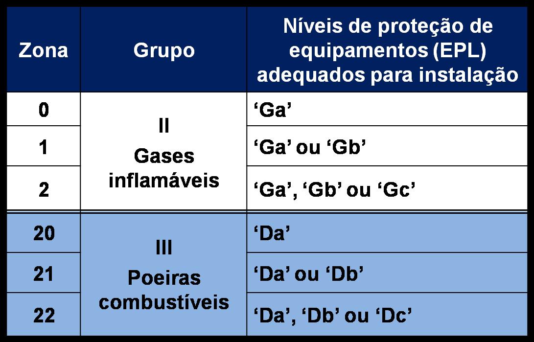 """Seleção de EPL onde somente """"zonas"""" são determinadas para áreas classificadas com gases ou poeiras."""