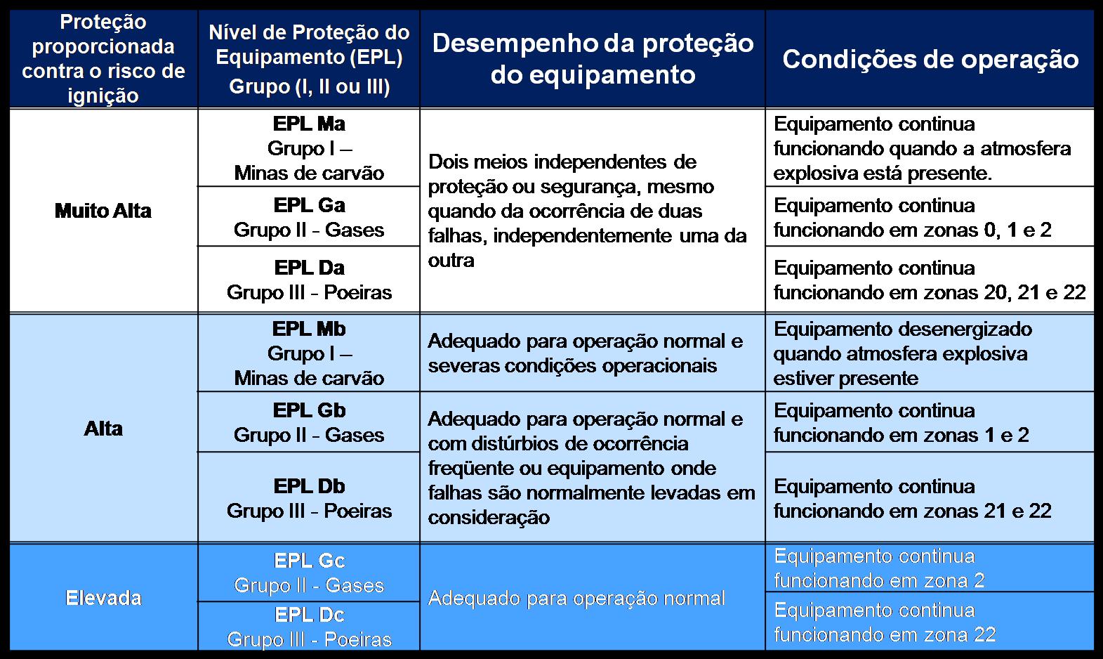 Descrição da proteção proporcionada contra o risco de ignição em função do 'EPL'.