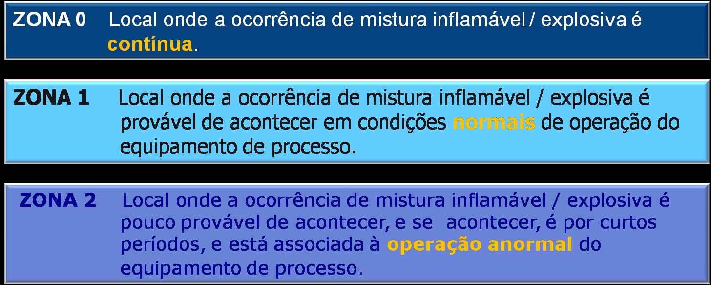 Classificação de áreas - Definições de ZONAS 0-1-2.  Norma ABNT NBR IEC 60079-10-1:2009.