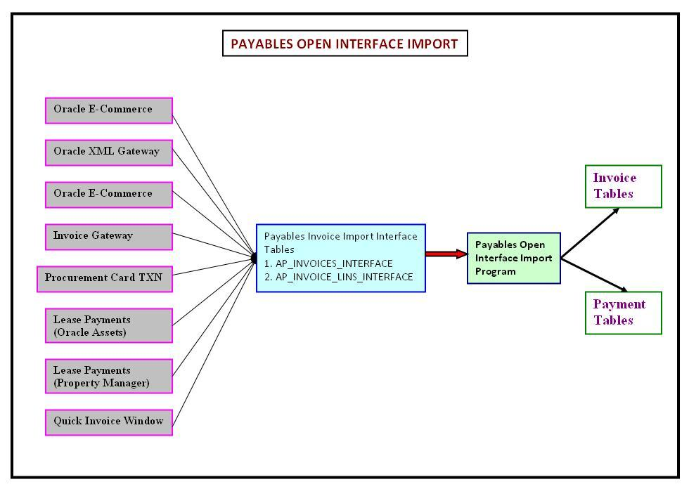 Be Happy And Make Others To Be Happy Payables Open Interface Import - Invoice gateway