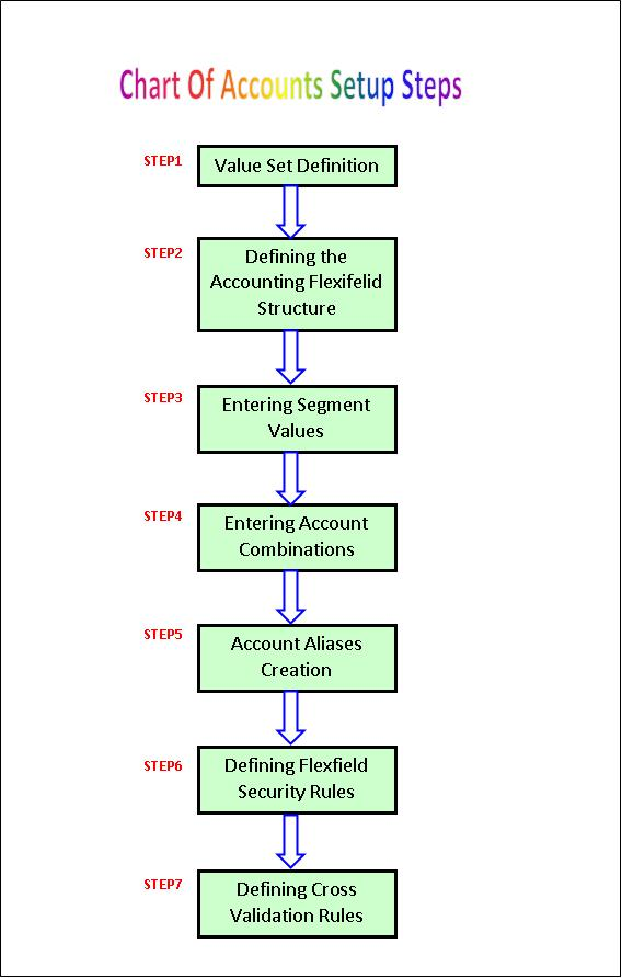 Chart Of Accounts Implementation In Oracle Apps R 12
